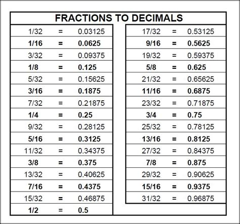 Can't Read A Tape Measure; & Basic Fractions  Decimals Primer?  Carpentry  Contractor Talk