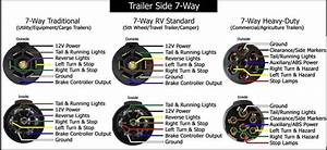 Trailer Wire  Fifth Wheel Plug Wire Color And Locations