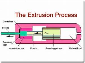 Extruder Steps Berechnen : extrusion process mechanicstips ~ Themetempest.com Abrechnung