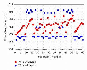 Coolant Temperature Profile At Axial Position Where The