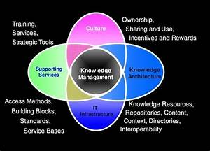Knowledge Management Systems Assignment Help