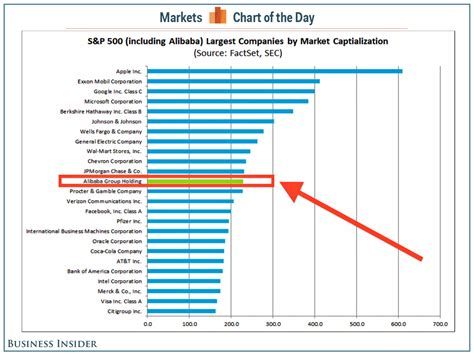Alibaba Would Be The 12th Biggest Company In The S&P 500 ...
