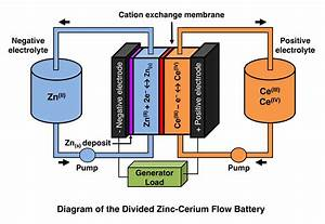 Power Storage Options With Batteries  Tried  True  U0026 New