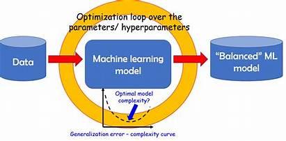 Learning Machine Optimization Function Process Evaluator Using