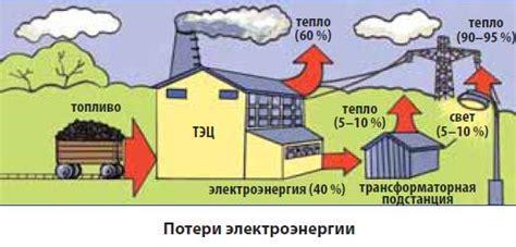 Мировое потребление энергии — Википедия