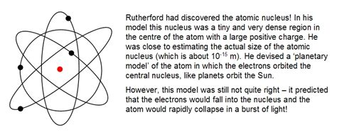 Rutherford Model Of An Atom Bohr's model of the atom