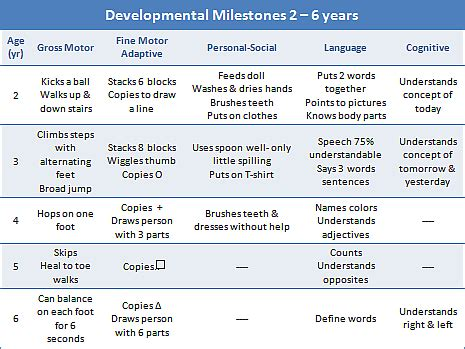 preschool language development milestones milestones of childhood development 644