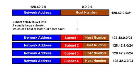 Ipv4  How Do You Calculate The Prefix, Network, Subnet