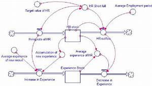 The Stock And Flow Diagram Of Human Resources And