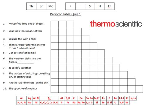 Wordplay With The Periodic Table