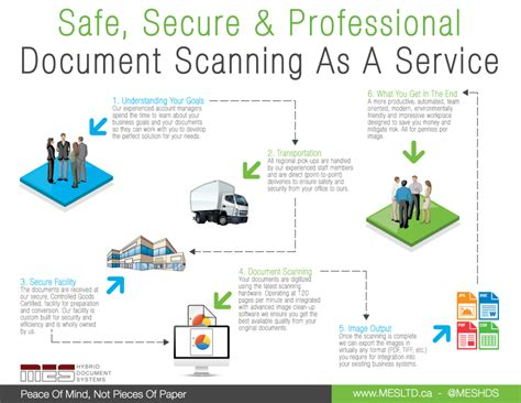 document scanning services document imaging