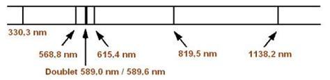 le 224 vapeur de sodium correction pondichery 2004