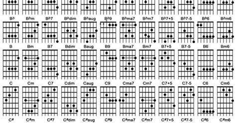kunci gitar lengkap chordzy
