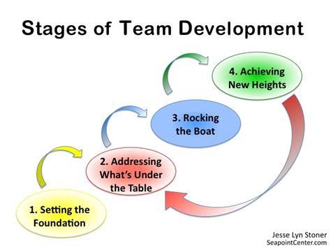 stages  team development  leadership jesse lyn stoner
