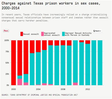 Preying On Texas Prisoners When Guards Demand Sex The