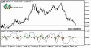 Ssd With Histogram Mt5 Indicator Download Forex Robots