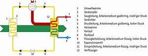 Luft Wasser Wärmepumpe Funktion : w rmepumpen stiebel eltron ~ Orissabook.com Haus und Dekorationen