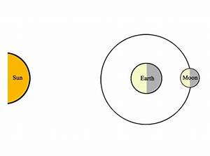 Full Moon Diagram Sun-Earth - Pics about space