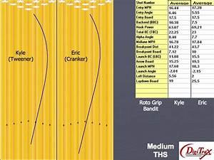 Roto Grip Bandit Bowling Ball Digitrax Analysis Review