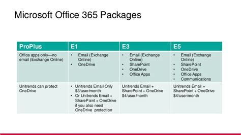 Office 365 Mail Only by Did You Cover Your Saas Vv3 Reasons To Backup Microsoft