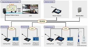 Ip Intercom System