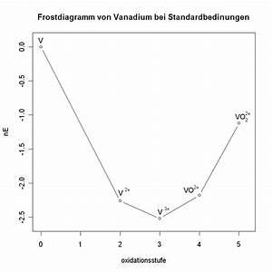Oxidationszustandsdiagramm