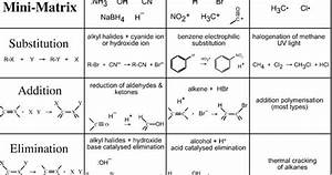 Main Types Of Organic Reactions And Mechanisms  Three Main