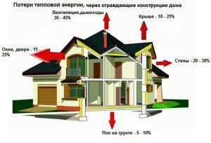 Как экономить электричество в частном доме хитрости в рамках закона
