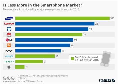 smartphone market chart is less more in the smartphone market statista