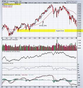 Stock Market Volume Chart 2016 Tsx Index In Bear Market Territory Down 20 From High