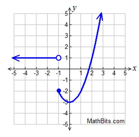 graphing piecewise functions worksheet free worksheets