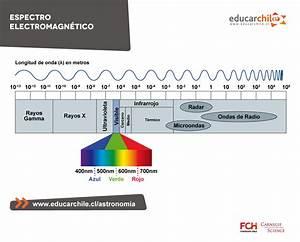 Espectro Electromagn U00e9tico