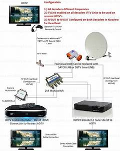 Multichoice Dstv Xtraview Decoder Installation For Explora  Hdpvr  Single View Decoder With
