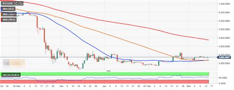 Bitcoin to hit DMA200 by August - Tom Lee | Forex Crunch