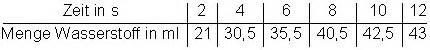 aufgaben differentialrechnung  steigung tangente mathe