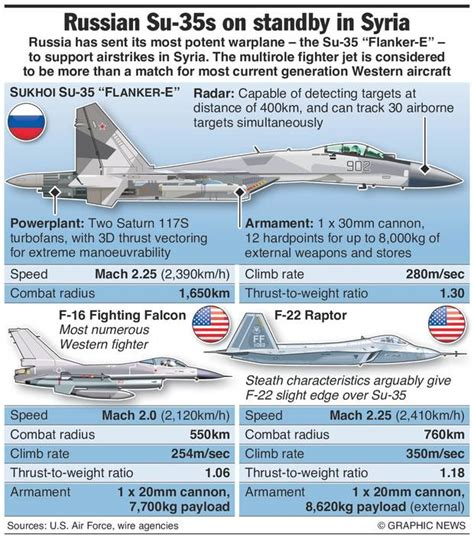 Russia's Su-35 Fighter Jets Sent To Syria [infographic