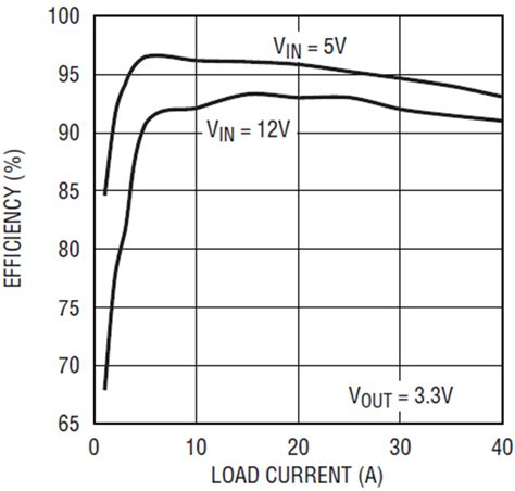 Low Voltage High Current Power Supply With Load