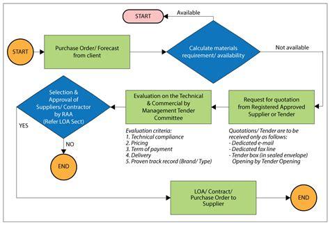 Bid Malaysia Procurement Tenaga Switchgear Sdn Bhd Your Grid