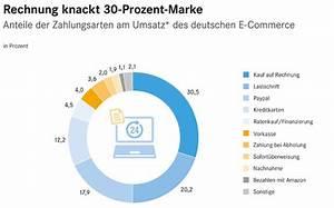 Rechnung Online Pay 24 : online handel rechnungskauf am beliebtesten lebensmittel praxis ~ Themetempest.com Abrechnung