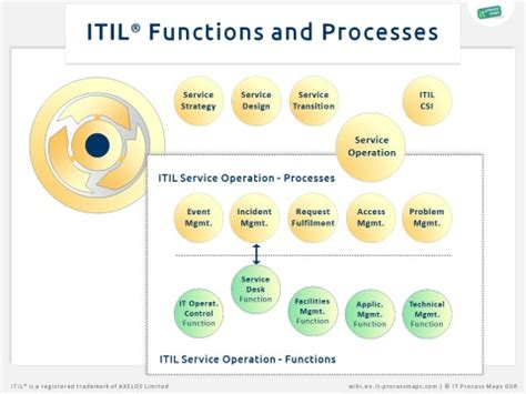 itil functions  process wiki