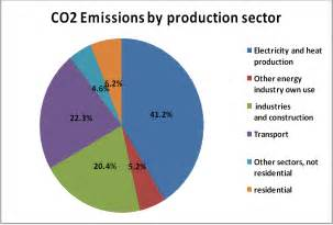 World CO2 Emissions by Sector