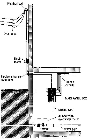 Evaluating Your Home Wiring System Old House Web