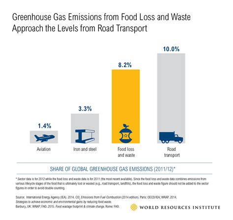 cuisine emission what s food loss and waste got to do with climate change