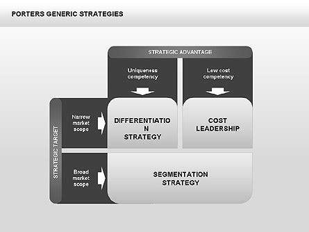 porters generic strategies diagram    powerpoint  keynote  star