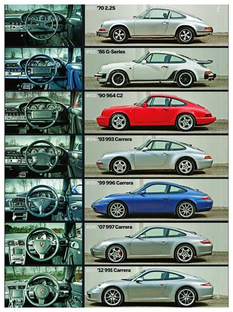 Evolution Of Cars Time by What Car Has Made The Improvement Time