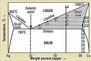 Liquation Of Brazing Filler Metals  U2013 Good Or Bad
