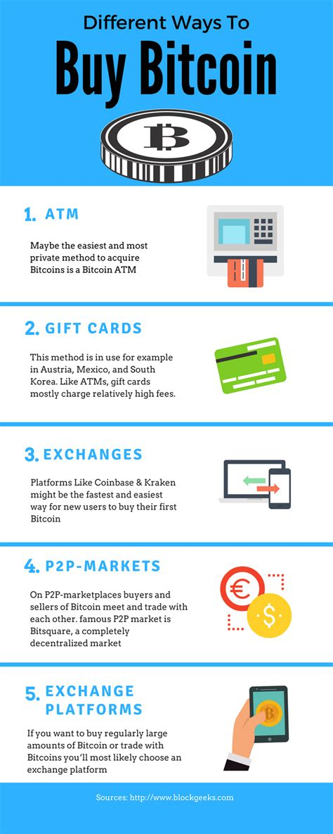 how to buy bitcoin anywhere most comprehensive guide
