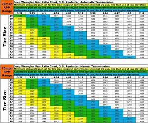 Gear Ratios For Jeep Jk With 3 6l Pentastar Engines  With