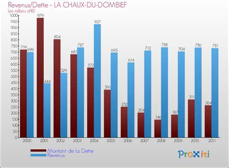 montant de la dette de la la dette de la commune de la chaux du dombief 39150 un site du r 233 seau proxiti