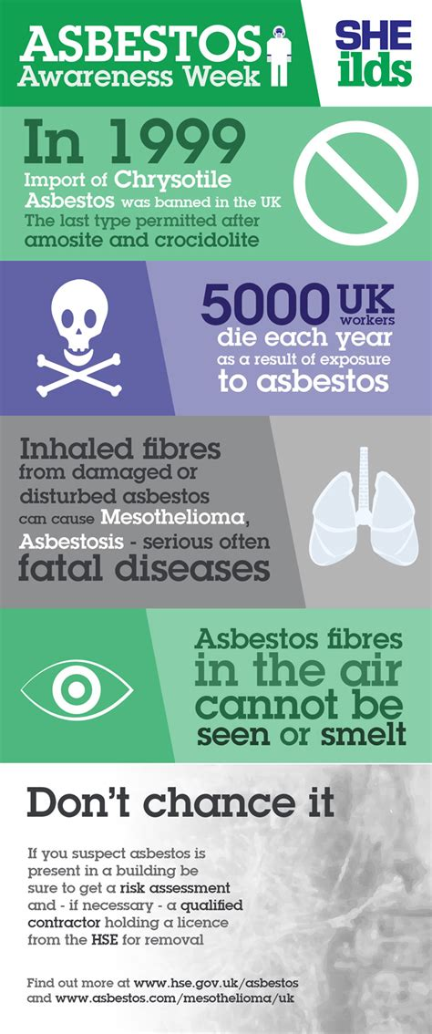 asbestos awareness week april